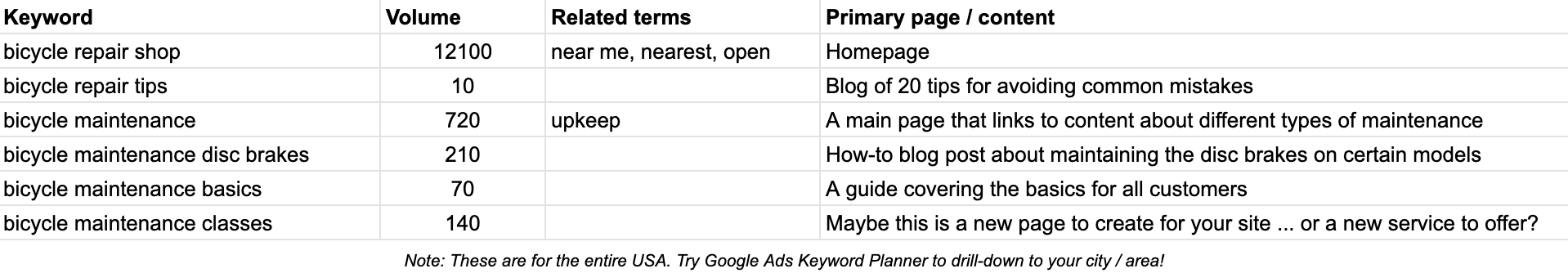 Planning your keyword research out in something like Excel or Google Sheets is a must